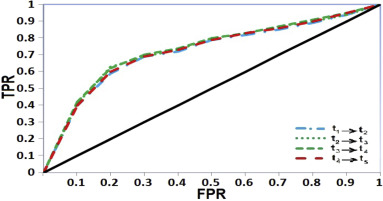 A gravitation-based link prediction approach in social networks