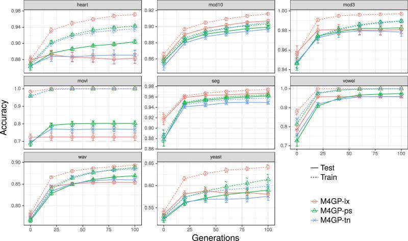 Multidimensional genetic programming for multiclass
