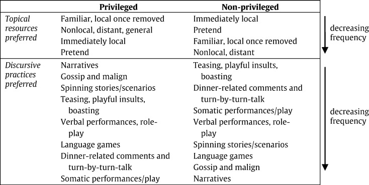 Constructing social and communicative worlds — The role of