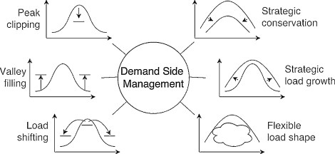 demand side management ppt