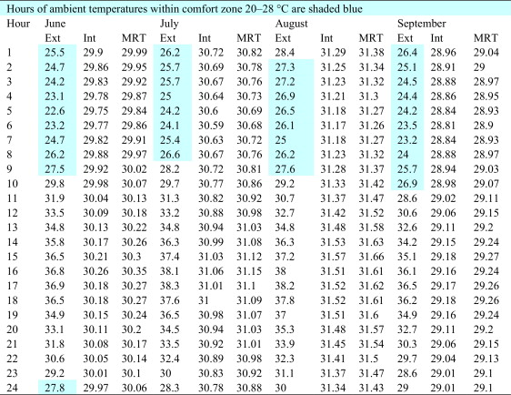 Parametric analysis of environmentally responsive strategies for