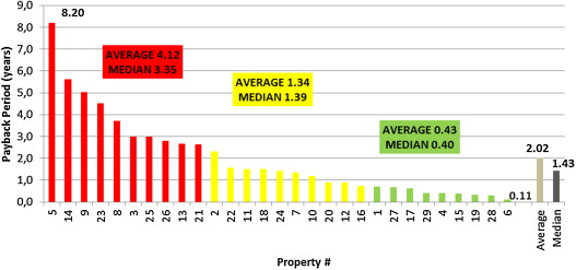 Assessment of financial potential of real estate energy