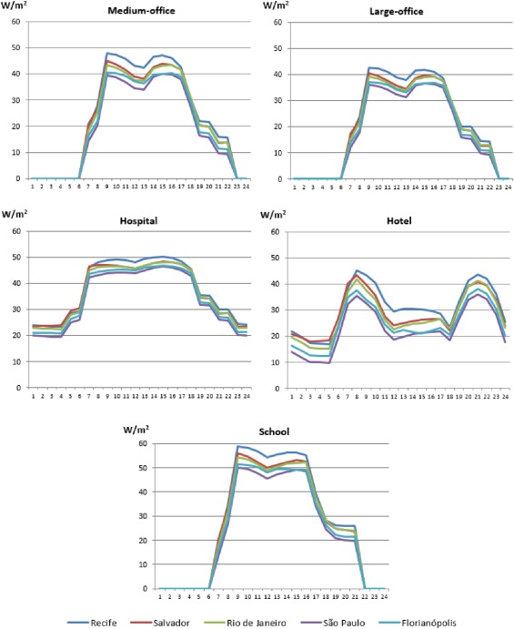 Evaluation of ice thermal energy storage (ITES) for