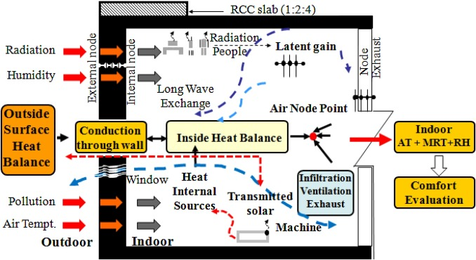 Prediction and comparison of monthly indoor heat stress (WBGT and