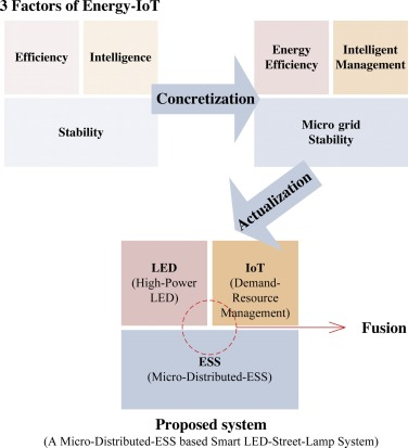A Micro Distributed Ess Based Smart Led Streetlight System For