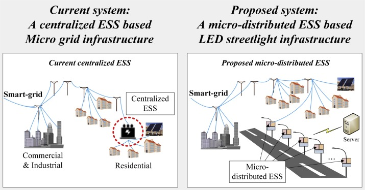 A Micro Distributed ESS Based Smart LED Streetlight System