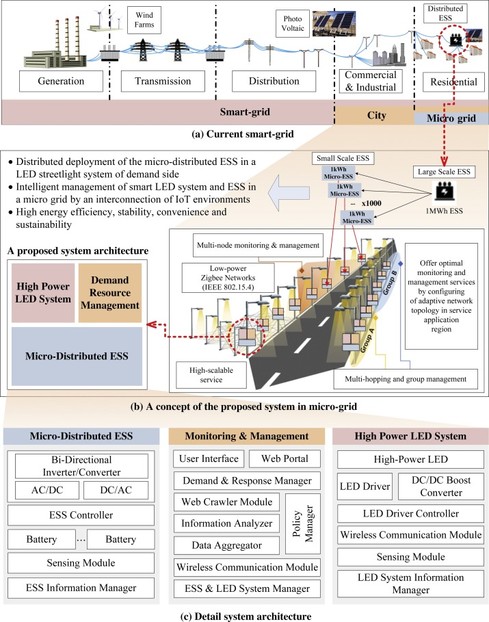A micro-distributed ESS-based smart LED streetlight system ... on