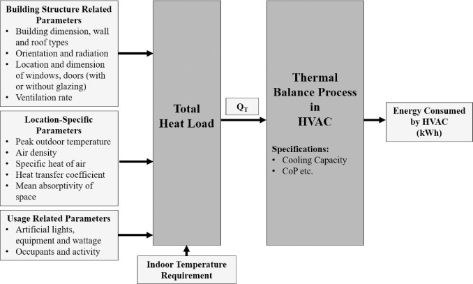 Location-aware multi-objective optimization for energy cost
