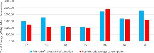 Actual energy and environmental savings on energy retrofit