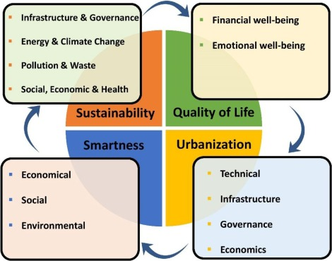 Towards sustainable smart cities: A review of trends