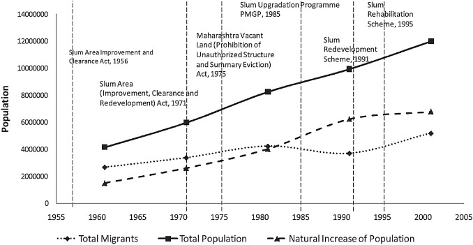 Low-income housing layouts under socio-architectural complexities: A