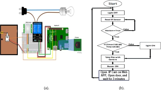 Interoperable Internet-of-Things platform for smart home