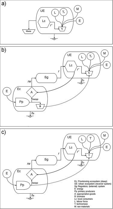 The Circularity Of The Urban Ecosystem Material Productivity The