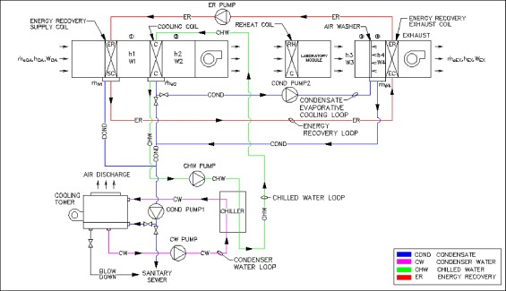 Energy And Water Recovery Using Air Handling Unit Condensate From