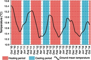 A comprehensive study of geothermal heating and cooling systems