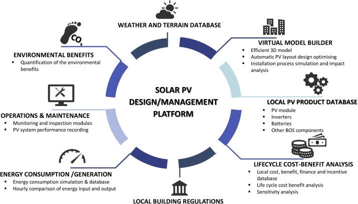Design And Development Of Distributed Solar Pv Systems Do The Current Tools Work Sciencedirect