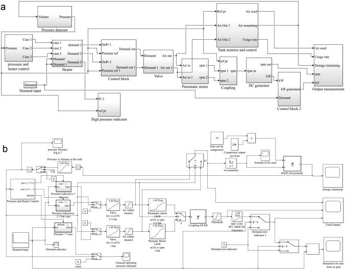 Compressed Air Energy Storage Powered Dynamic Voltage Restorer For