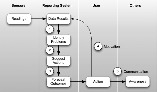Displaying Data Is Not Enough Incorporating User Behavior Transformation In Domestic Reporting Systems Sciencedirect