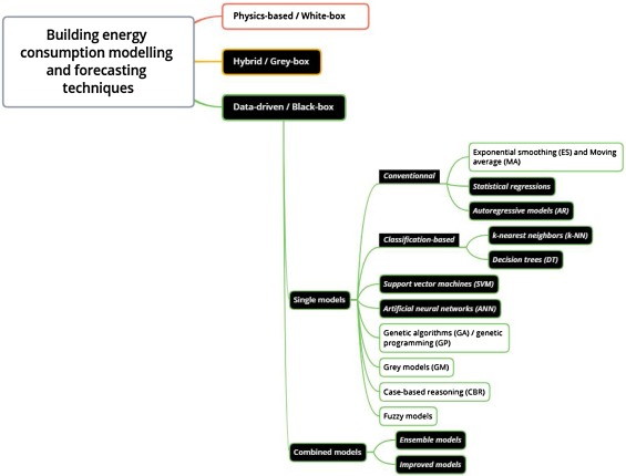 Modeling and forecasting building energy consumption: A