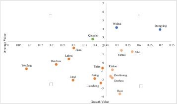 Evaluation of city sustainability using the deviation