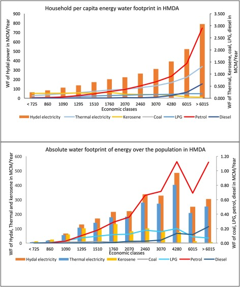 Quantifying the water footprint of an urban agglomeration in