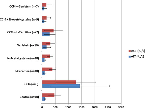 Protective effects of L-carnitine, N-acetylcysteine and genistein in