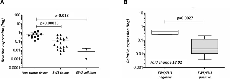 MiR-708-5p is inversely associated with EWS/FLI1 Ewing