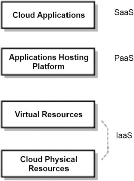 Mobile cloud computing for computation offloading: Issues