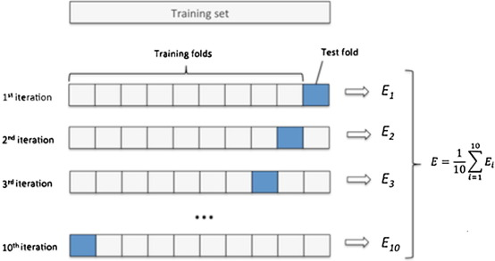A machine learning framework for sport result prediction