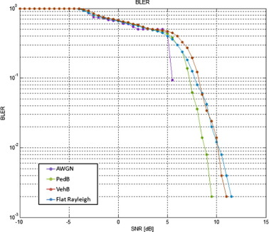 LTE physical layer: Performance analysis and evaluation - ScienceDirect