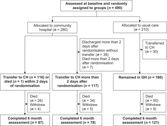Effects of delays in transfer on independence outcomes for older ...