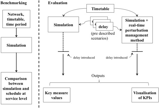 Benchmarking and evaluation of railway operations