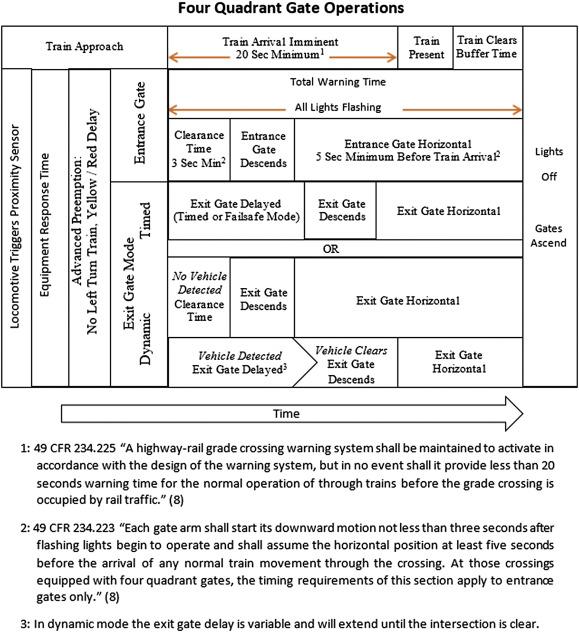 Evaluation of radar vehicle detection at four quadrant gate