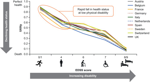 Brain health: time matters in multiple sclerosis - ScienceDirect