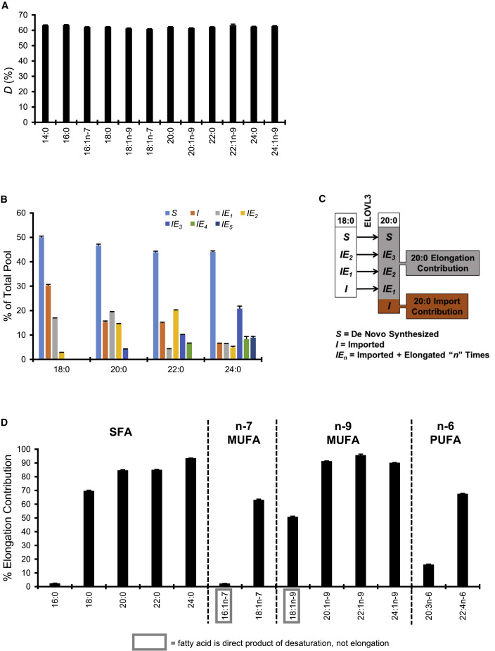 Development and Application of FASA, a Model for Quantifying Fatty