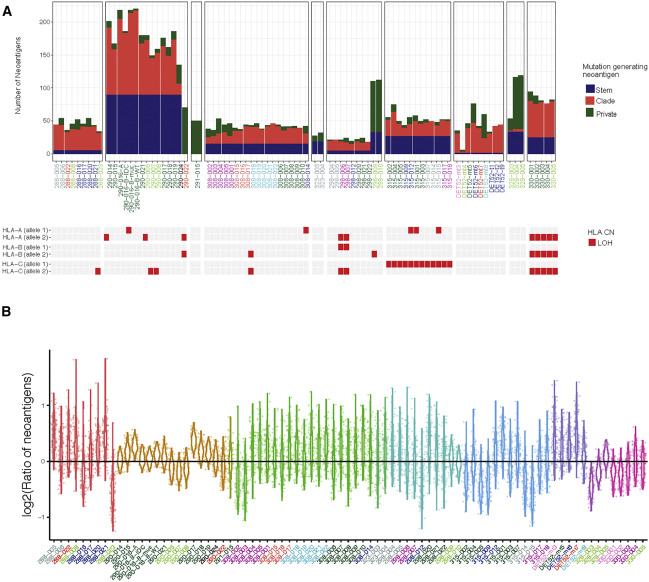 The Genomic and Immune Landscapes of Lethal Metastatic