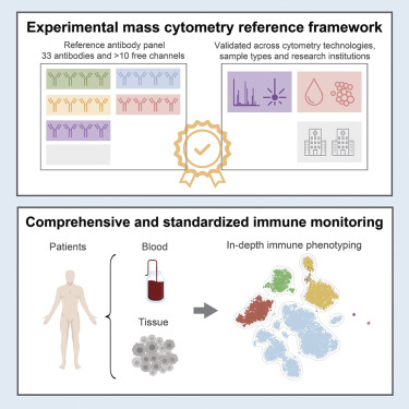 Comprehensive Immune Monitoring of Clinical Trials to Advance Human