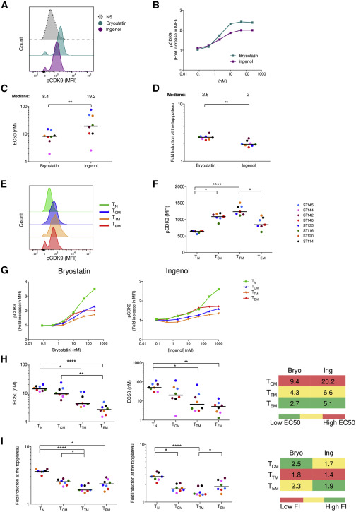 Latency Reversing Agents Induce Differential Responses In Distinct Memory Cd4 T Cell Subsets In Individuals On Antiretroviral Therapy Sciencedirect