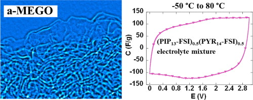 Outstanding performance of activated graphene based supercapacitors