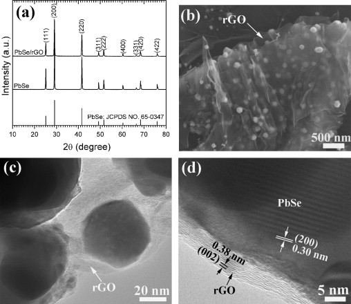 In situ tem characterization of single pbsereduced graphene oxide a xrd patterns of pbse and pbsergo and b fandeluxe Image collections