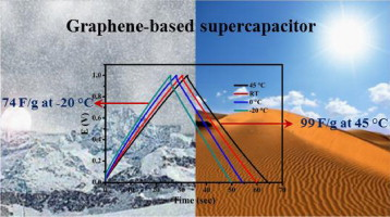 High performance supercapacitor for efficient energy storage under