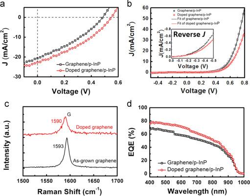 Ruoff Solar tunable graphene indium phosphide heterostructure solar cells