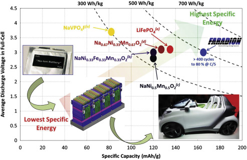 Graphene Based Nano Materials For Lithiumsulfur Battery And Sodium