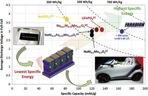 Graphene-based nano-materials for lithium–sulfur battery and sodium