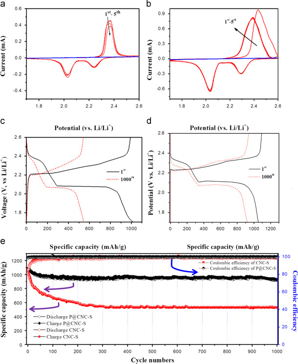 Multi-chambered micro/mesoporous carbon nanocubes as new ...