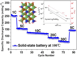 Fast rechargeable all-solid-state lithium ion batteries with
