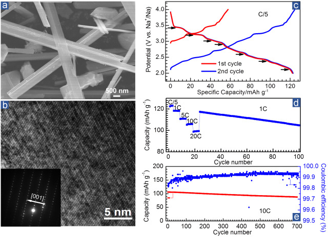 Revealing and suppressing surface mnii formation of na044mno2 morphology crystal structure and electrochemical performance of na044mno2 a sem image b high resolution tem image and saed pattern inset fandeluxe Choice Image