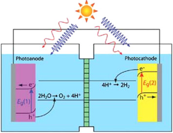 Nanostructured silicon photoelectrodes for solar water