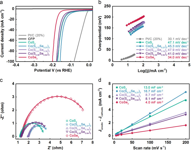Component-controllable synthesis of Co(SxSe1−x)2 nanowires ...