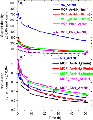 Is Iron Involved In The Lack Of Stability Of Fenc Electrocatalysts